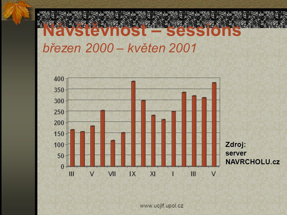 Návštěvnost – sessions březen 2000 – květen 2001