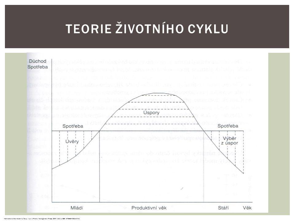 Teorie životního cyklu