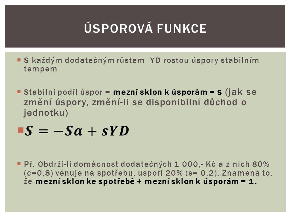 𝑺=−𝑺𝒂+𝒔𝒀𝑫 Úsporová funkce