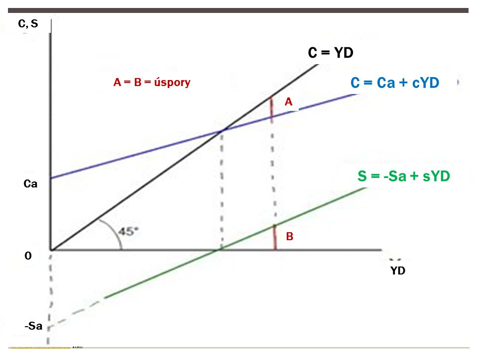 C = YD C = Ca + cYD S = -Sa + sYD C, S A = B = úspory A Ca B YD -Sa