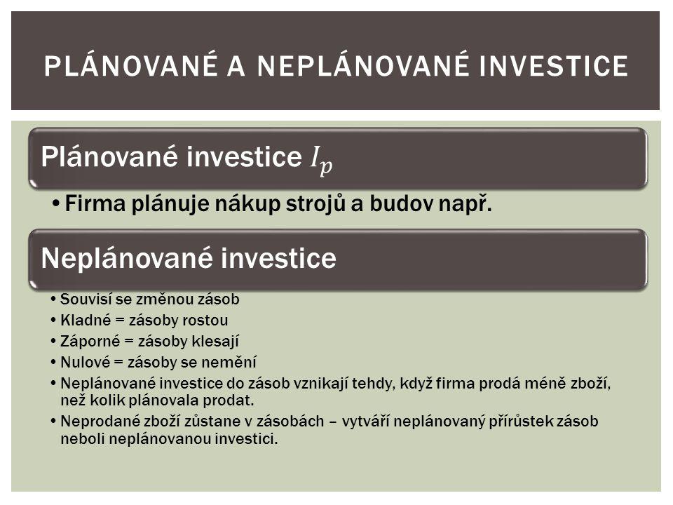 Plánované a neplánované investice
