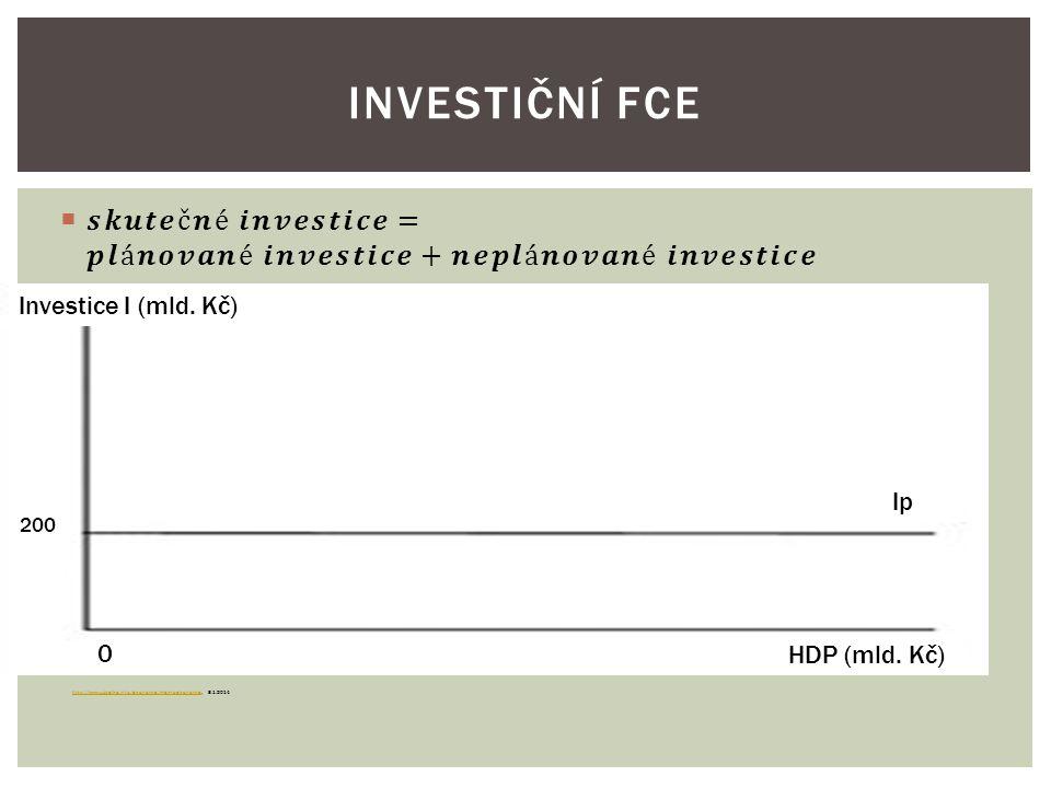 Investiční fce 𝒔𝒌𝒖𝒕𝒆č𝒏é 𝒊𝒏𝒗𝒆𝒔𝒕𝒊𝒄𝒆=𝒑𝒍á𝒏𝒐𝒗𝒂𝒏é 𝒊𝒏𝒗𝒆𝒔𝒕𝒊𝒄𝒆+𝒏𝒆𝒑𝒍á𝒏𝒐𝒗𝒂𝒏é 𝒊𝒏𝒗𝒆𝒔𝒕𝒊𝒄𝒆. Firmy tedy část investic předem plánují, chtějí je provést.