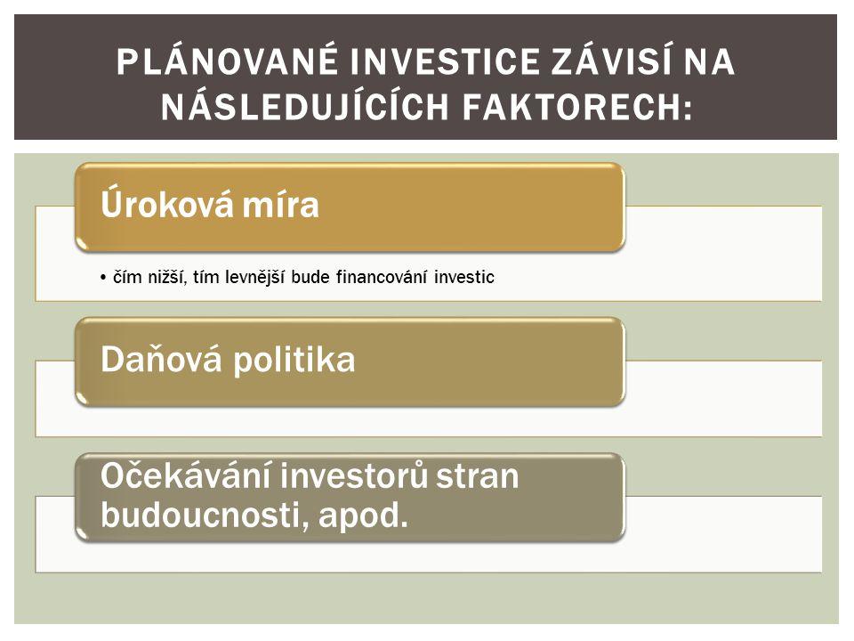 Plánované investice závisí na následujících faktorech: