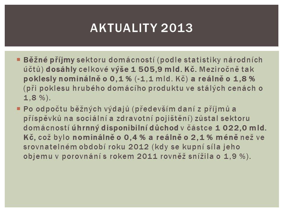 Aktuality 2013