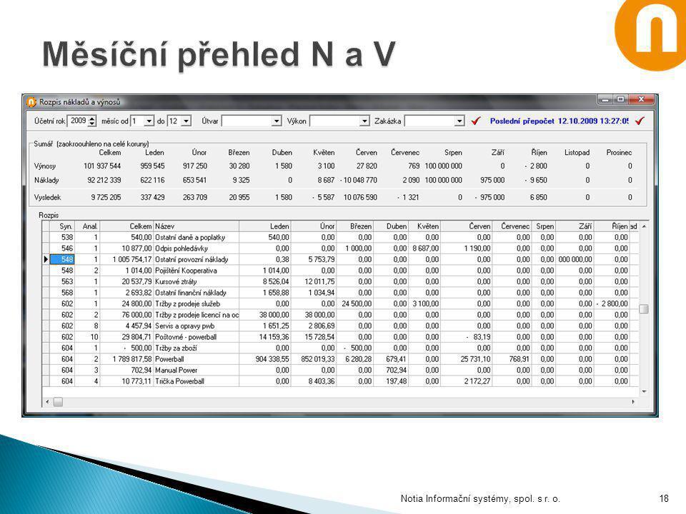 Měsíční přehled N a V Notia Informační systémy, spol. s r. o.