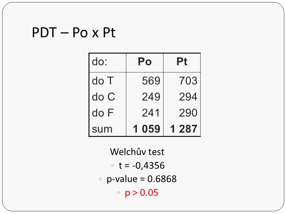 PDT – Po x Pt do: Po Pt do T do C do F sum 569 249 241 1 059 703 294