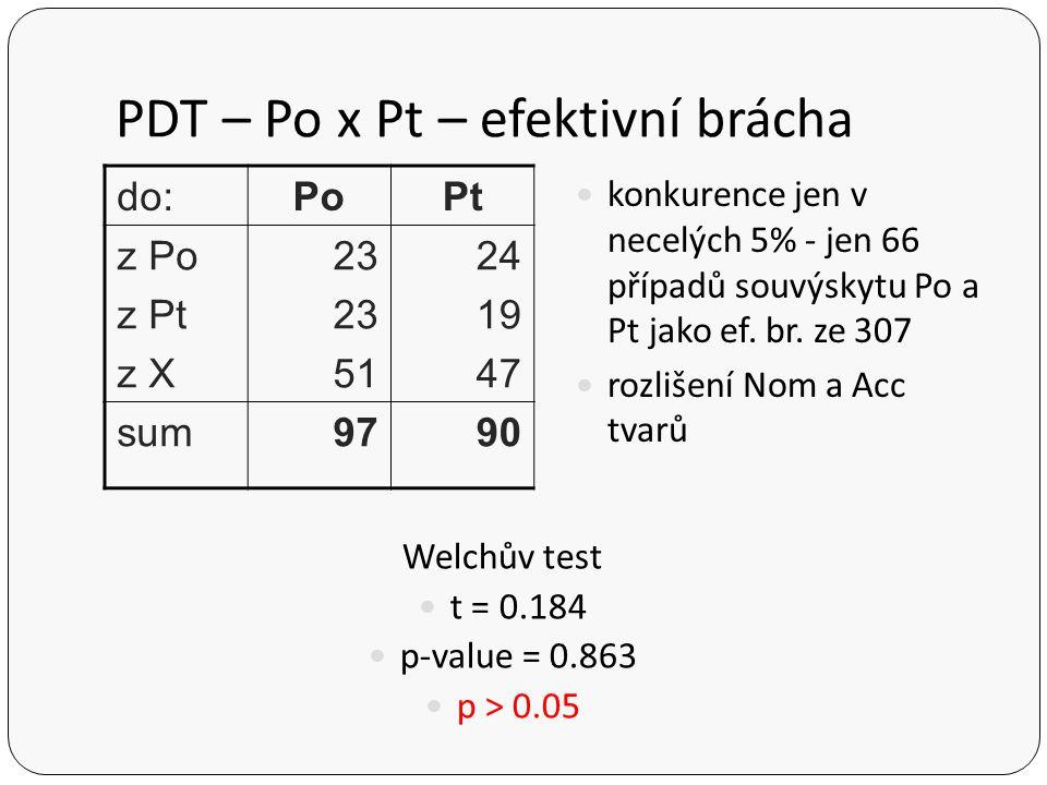 PDT – Po x Pt – efektivní brácha
