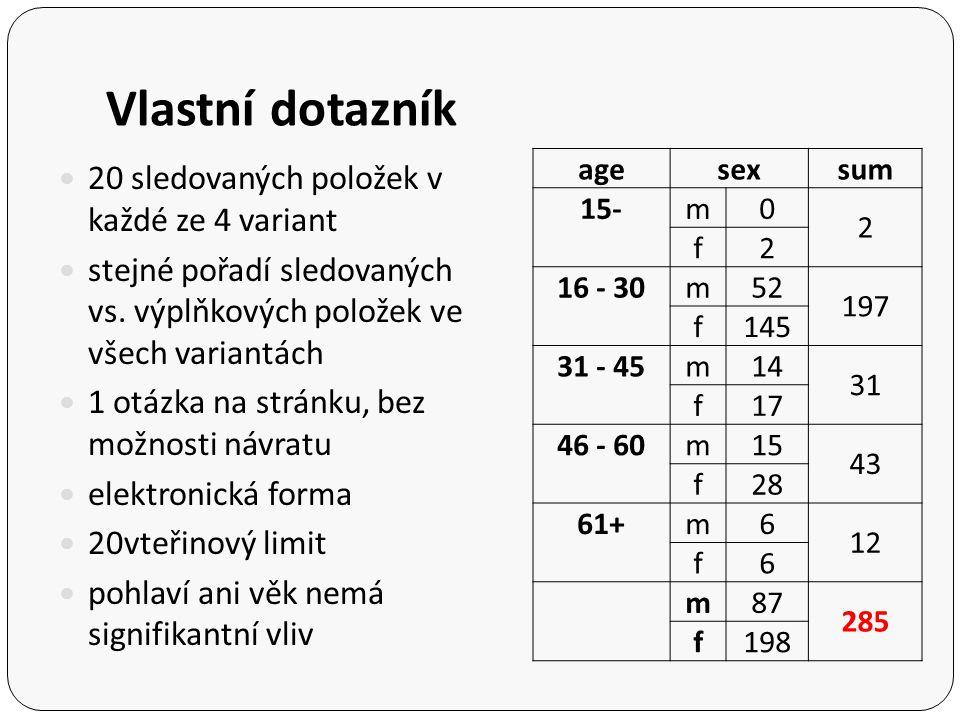 Vlastní dotazník 20 sledovaných položek v každé ze 4 variant