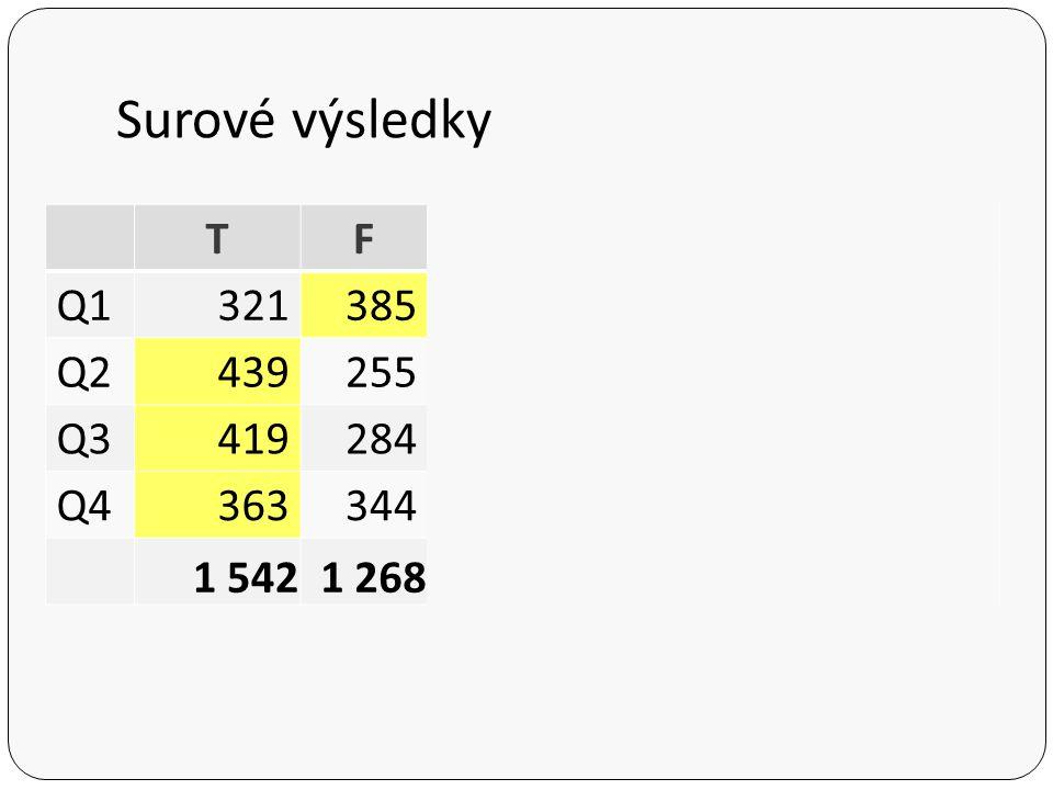 Surové výsledky T F Po Pt . Q1 321 385 495 204 4+11 1 420 Q2 439 255