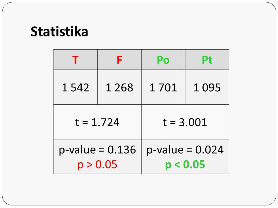 Statistika T F Po Pt 1 542 1 268 1 701 1 095 t = 1.724 t = 3.001