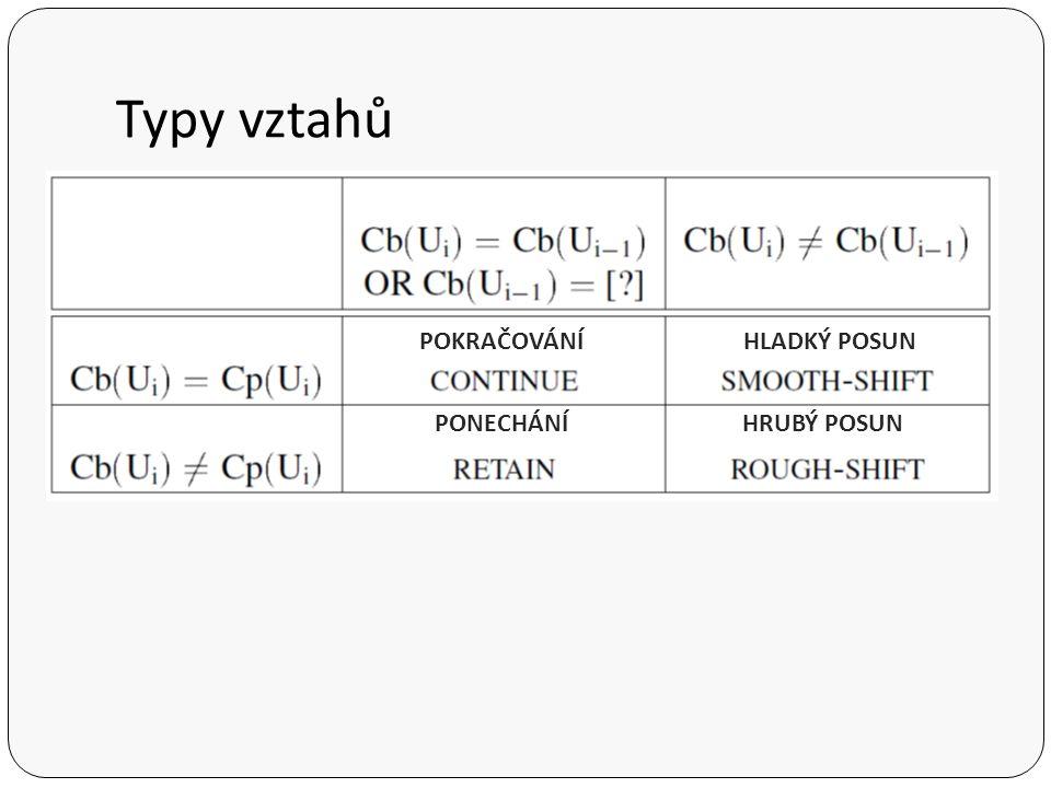 Typy vztahů POKRAČOVÁNÍ HLADKÝ POSUN PONECHÁNÍ HRUBÝ POSUN Cb - téma