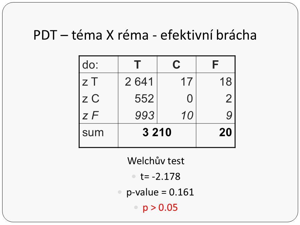 PDT – téma X réma - efektivní brácha