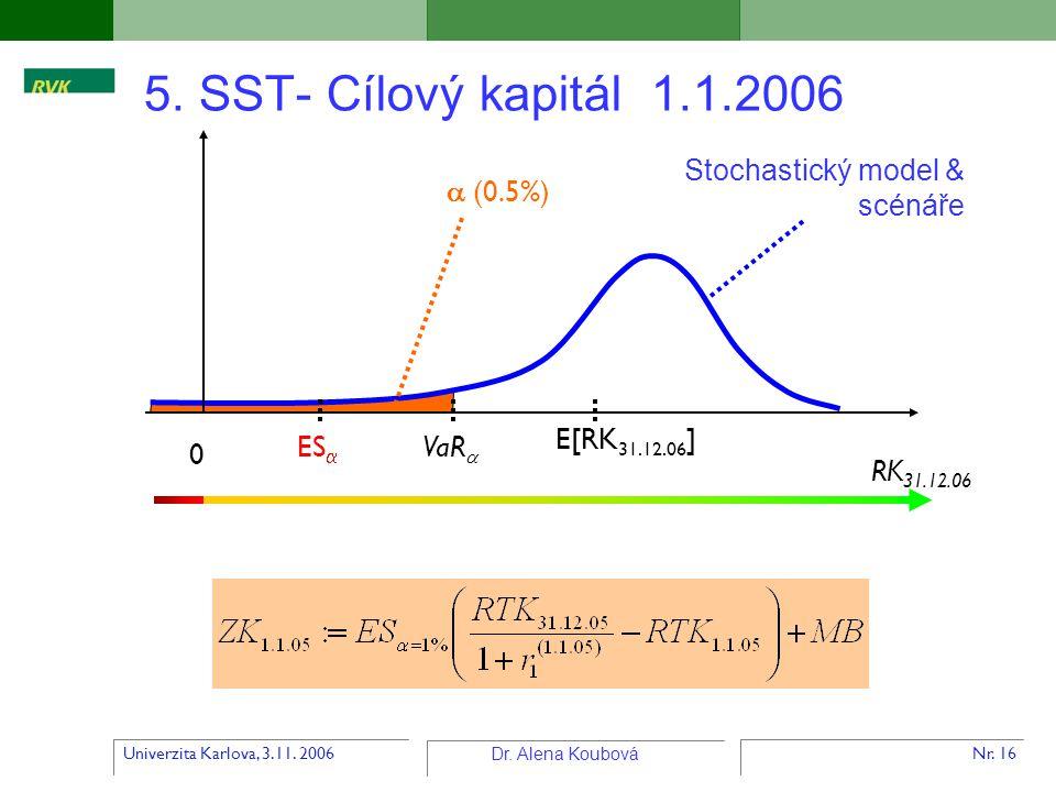 5. SST- Cílový kapitál 1.1.2006 Stochastický model & scénáře  (0.5%)