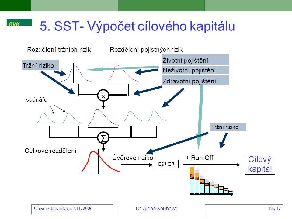 5. SST- Výpočet cílového kapitálu