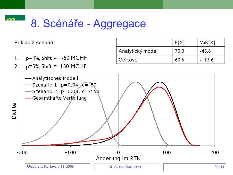 8. Scénáře - Aggregace p=4%, Shift = -50 MCHF p=5%, Shift = -150 MCHF