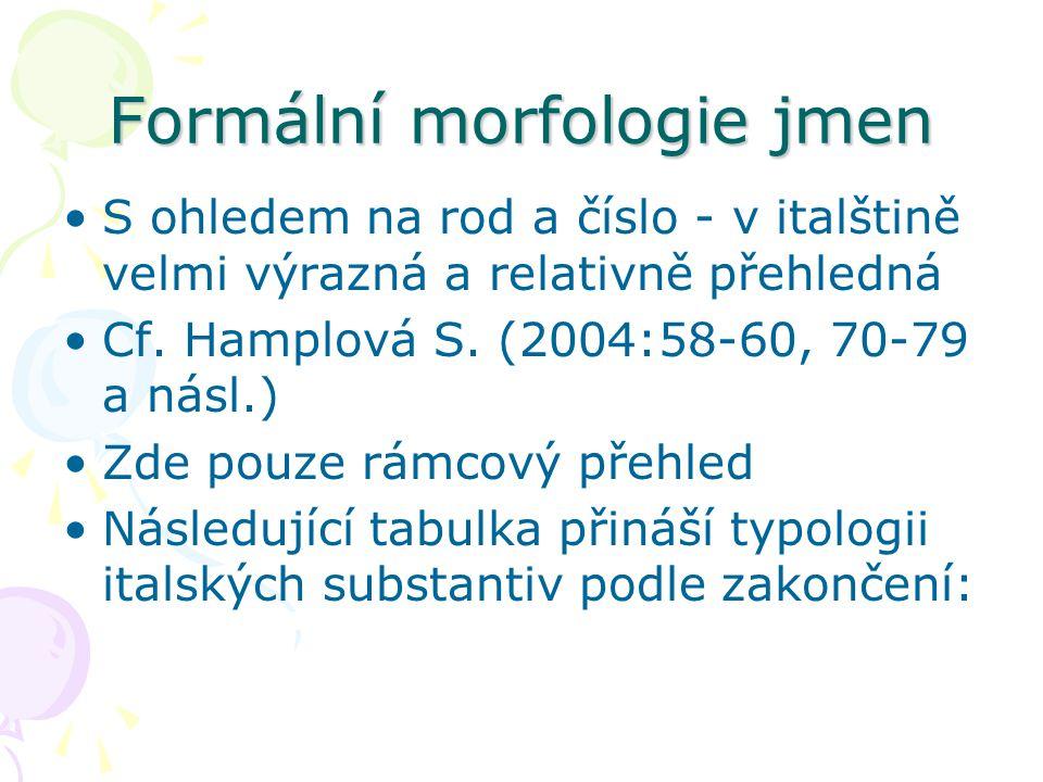 Formální morfologie jmen