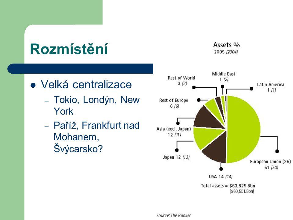 Rozmístění Velká centralizace Tokio, Londýn, New York