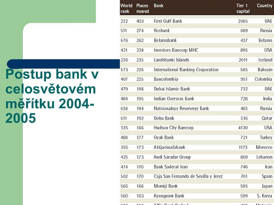 Postup bank v celosvětovém měřítku 2004-2005