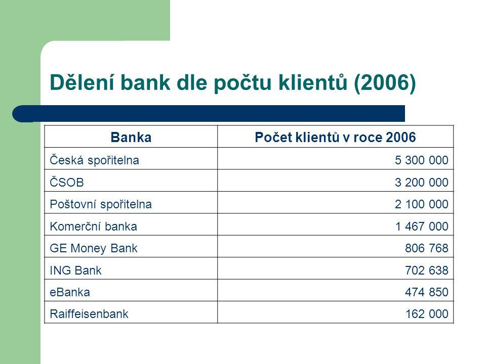 Dělení bank dle počtu klientů (2006)