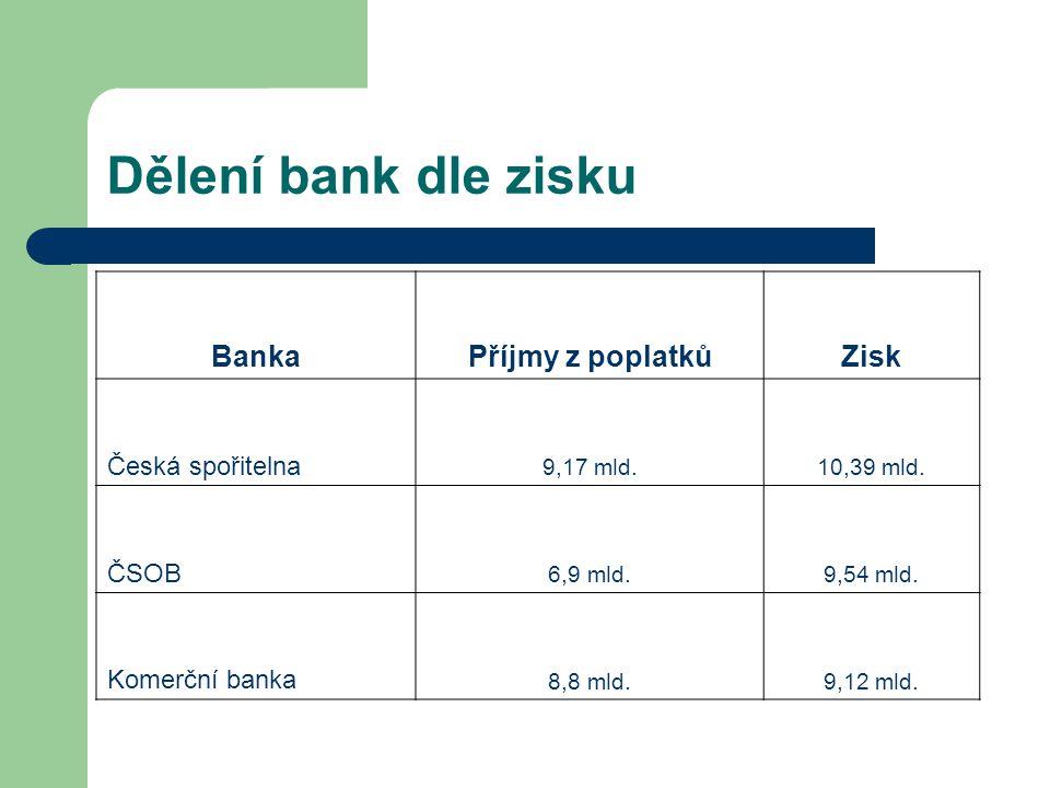 Dělení bank dle zisku Banka Příjmy z poplatků Zisk Česká spořitelna