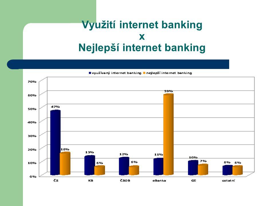 Využití internet banking x Nejlepší internet banking