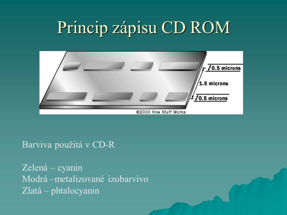 Princip zápisu CD ROM Barviva použitá v CD-R Zelená – cyanin