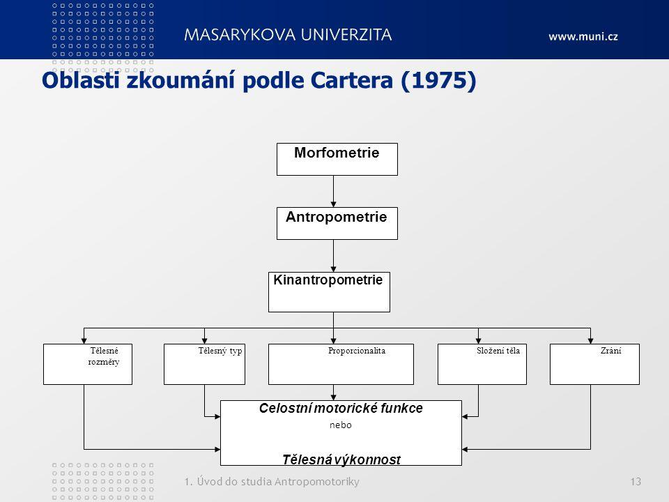 Oblasti zkoumání podle Cartera (1975)
