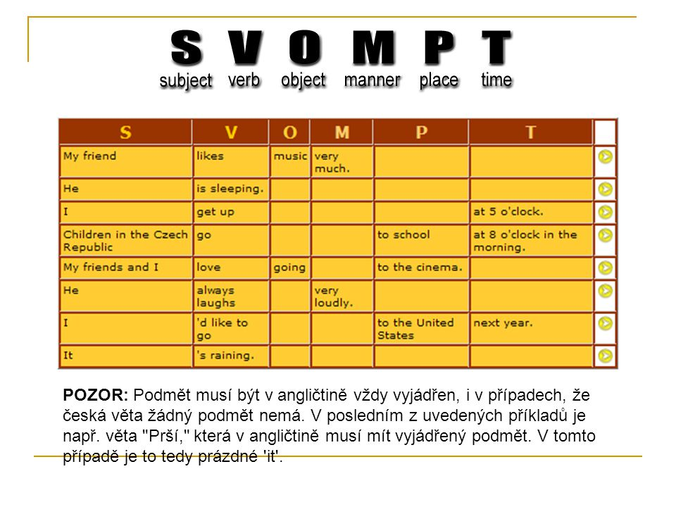 POZOR: Podmět musí být v angličtině vždy vyjádřen, i v případech, že česká věta žádný podmět nemá.
