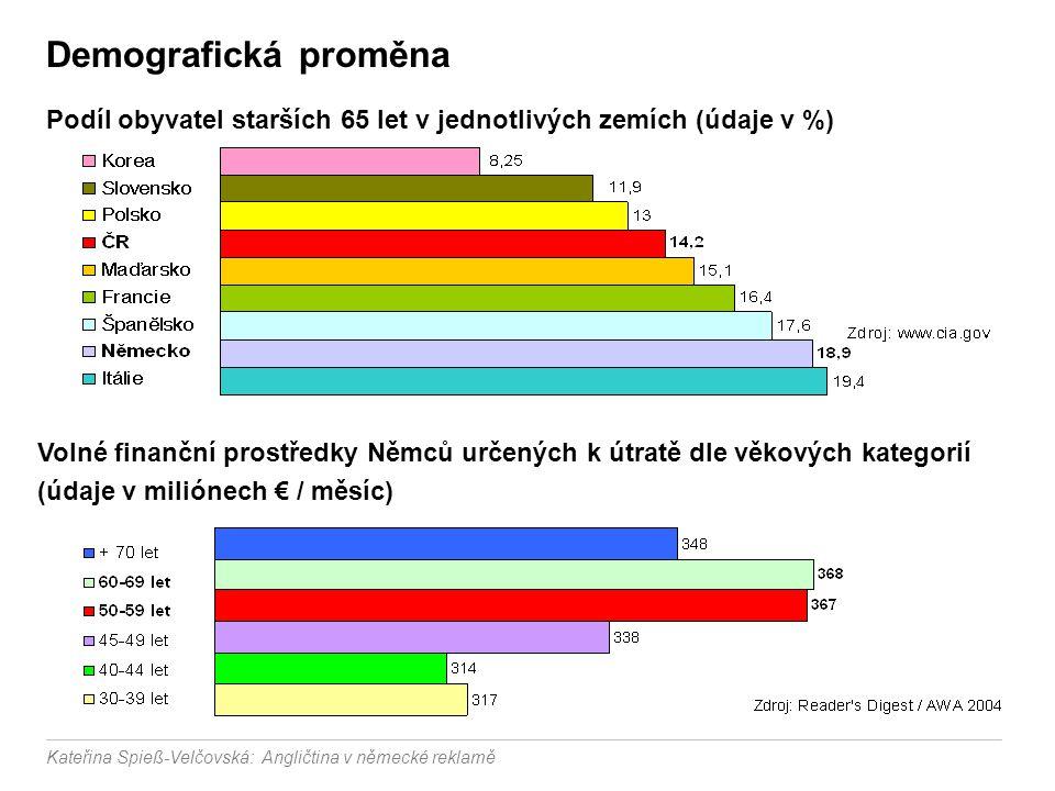 Demografická proměna Podíl obyvatel starších 65 let v jednotlivých zemích (údaje v %)