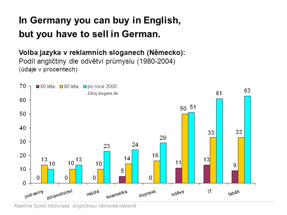 In Germany you can buy in English, but you have to sell in German.