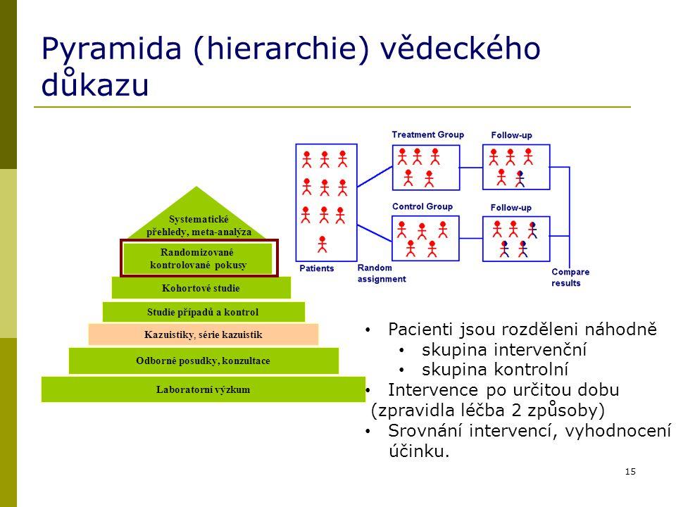 Pyramida (hierarchie) vědeckého důkazu