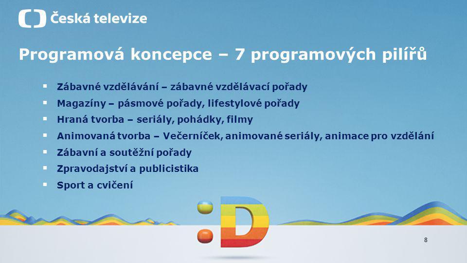 Programová koncepce – 7 programových pilířů