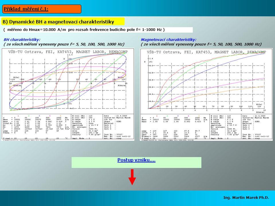 B) Dynamické BH a magnetovací charakteristiky