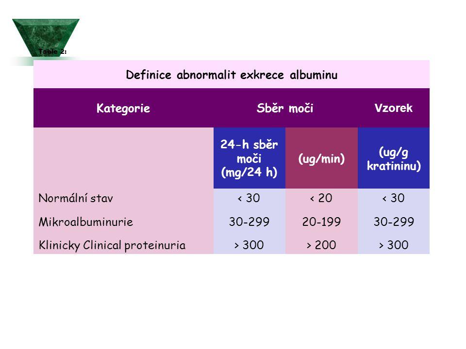 Definice abnormalit exkrece albuminu