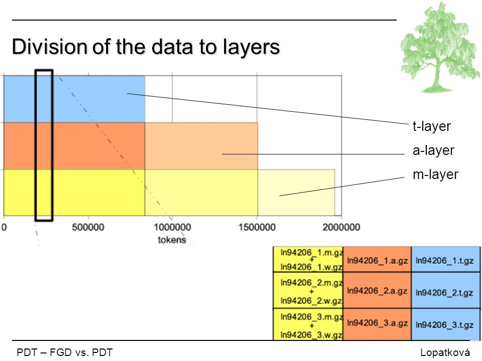Division of the data to layers