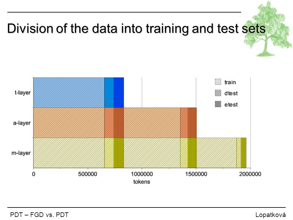 Division of the data into training and test sets