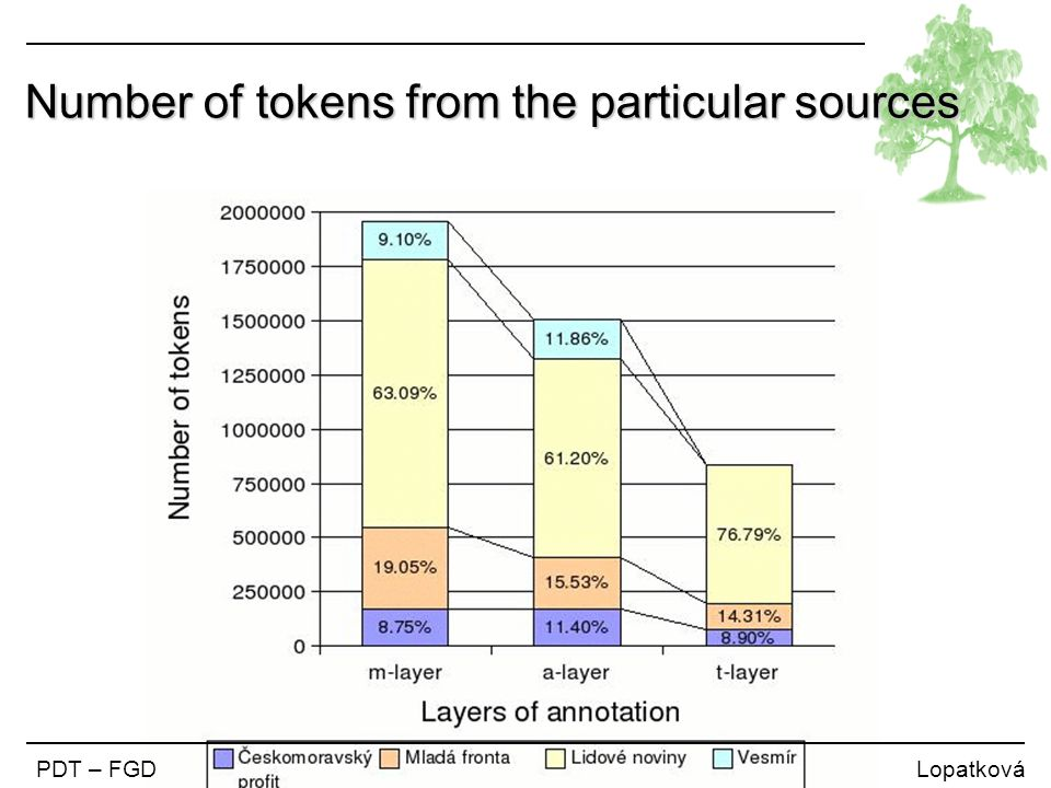 Number of tokens from the particular sources