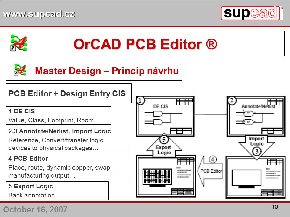 Master Design – Princip návrhu