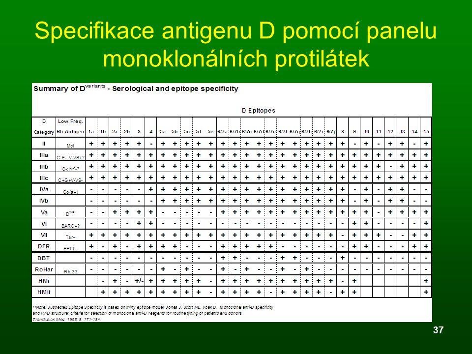 Specifikace antigenu D pomocí panelu monoklonálních protilátek