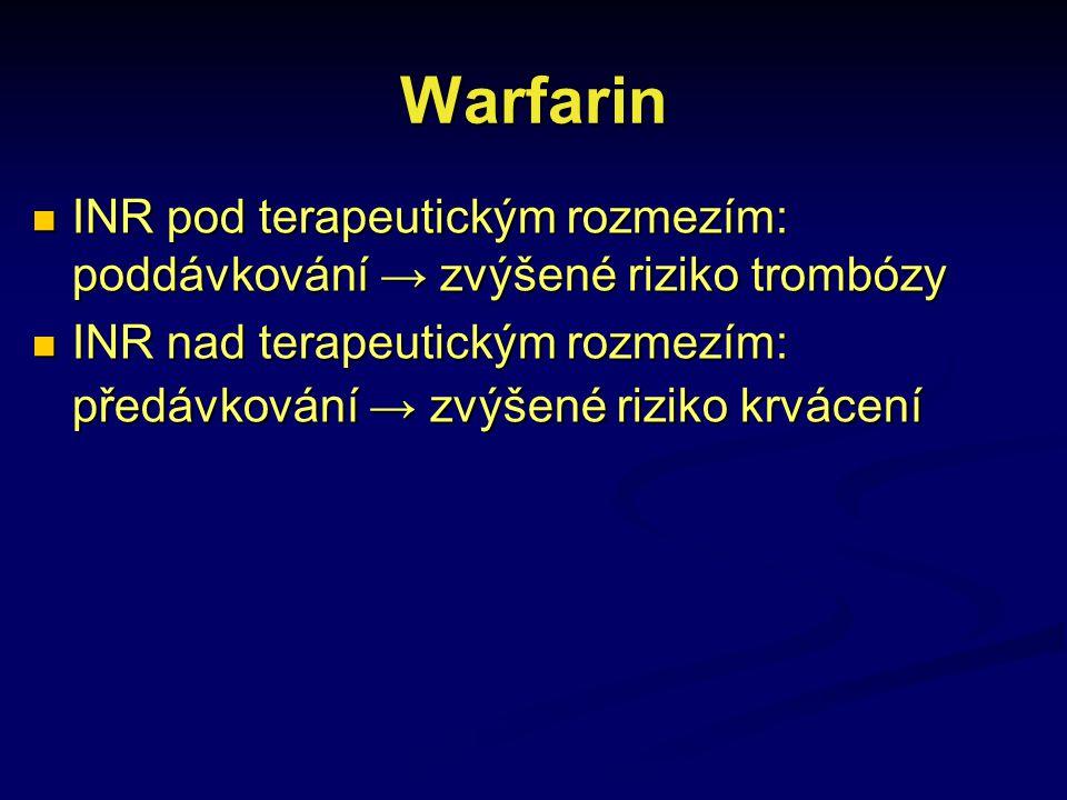 Warfarin INR pod terapeutickým rozmezím: poddávkování → zvýšené riziko trombózy.
