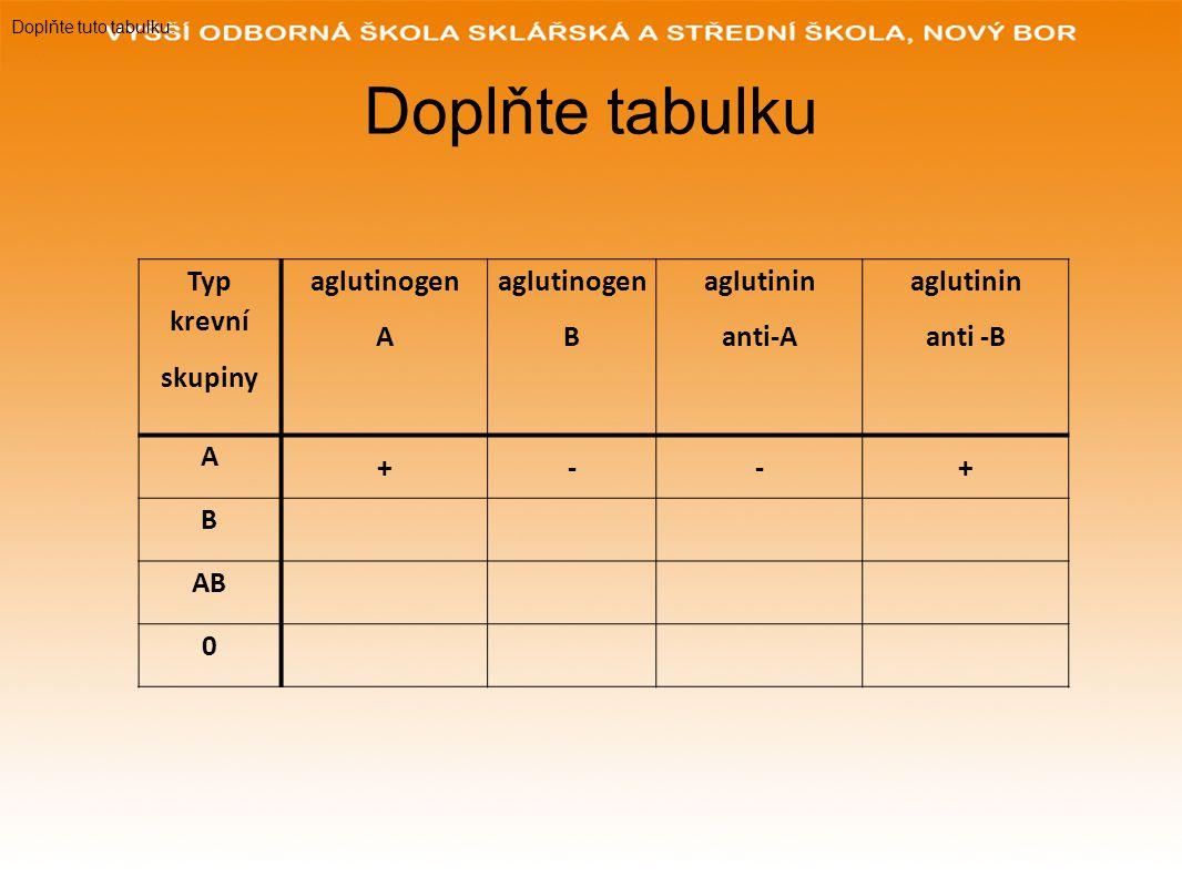 Doplňte tabulku Typ krevní skupiny aglutinogen A B aglutinin anti-A