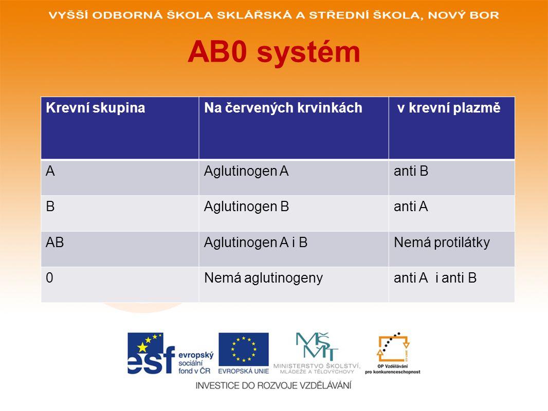 AB0 systém Krevní skupina Na červených krvinkách v krevní plazmě A