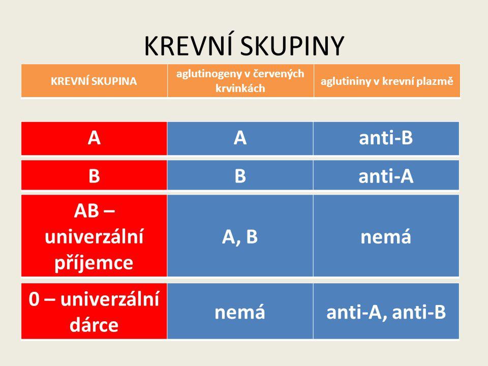 KREVNÍ SKUPINY A anti-B B anti-A AB – univerzální příjemce A, B nemá