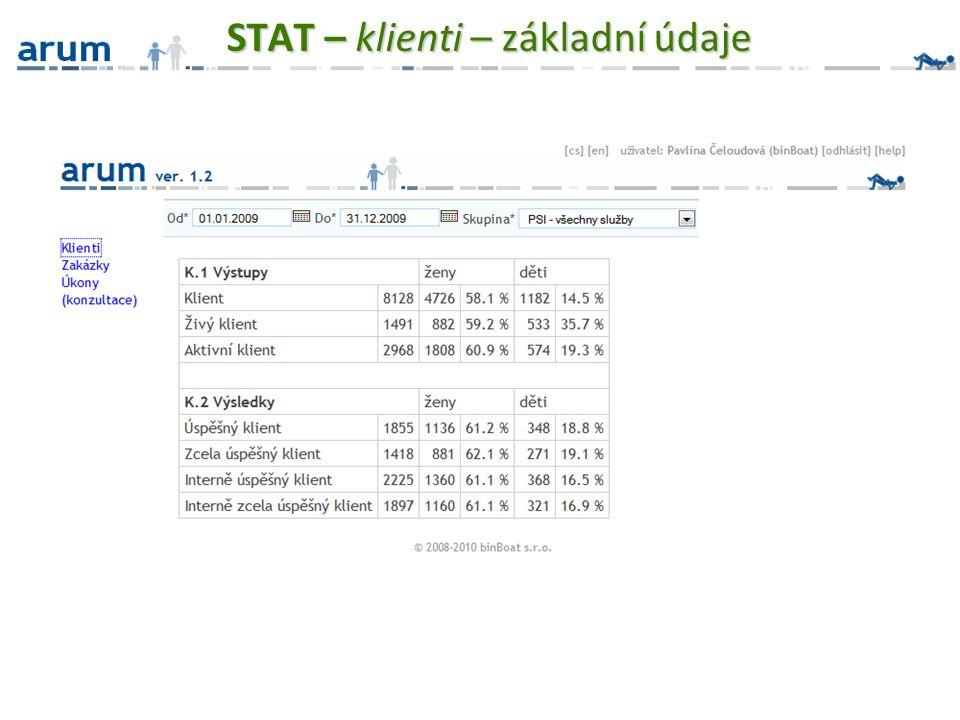 STAT – klienti – základní údaje