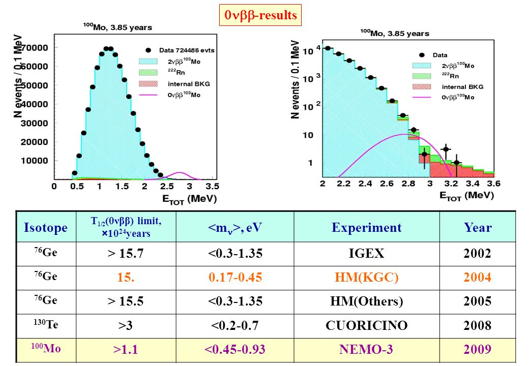 100Mo 2 Results 0n-results Isotope <mn>, eV Experiment Year