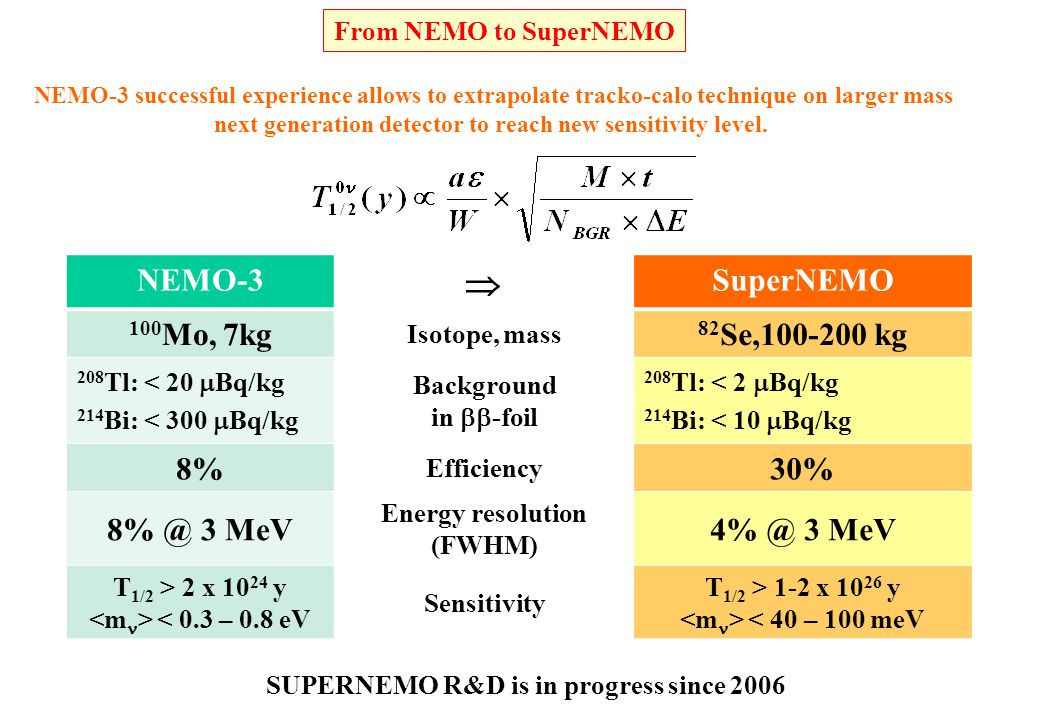Energy resolution (FWHM) SUPERNEMO R&D is in progress since 2006