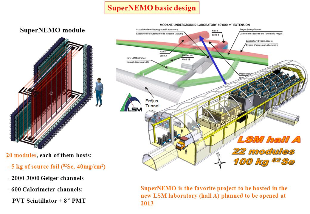 SuperNEMO basic design