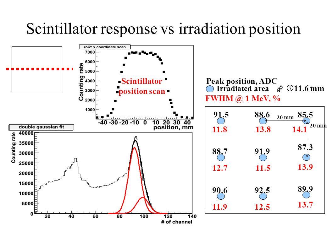 Scintillator response vs irradiation position