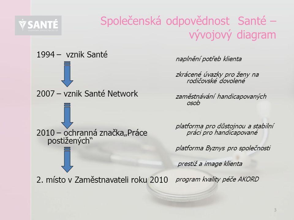 Společenská odpovědnost Santé – vývojový diagram
