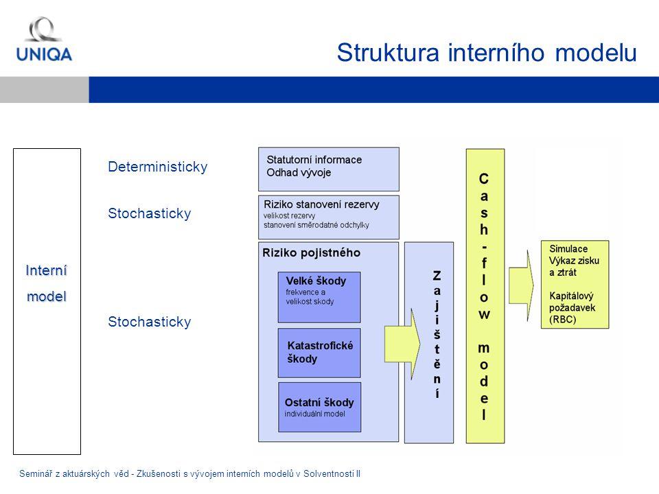 Struktura interního modelu